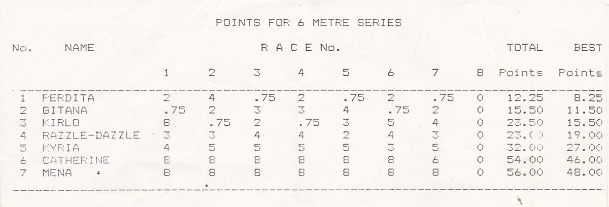 British Open Championships 1985 - Point for Series