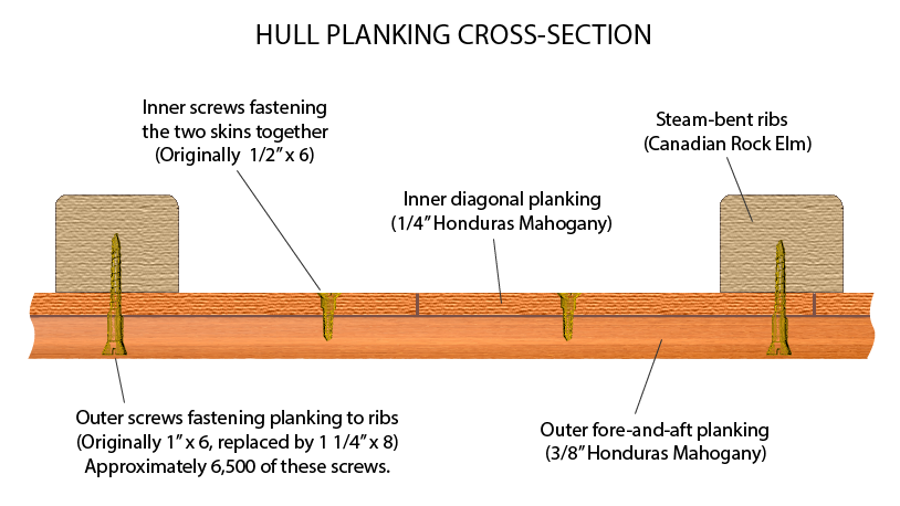 Kyria hull planking cross-section